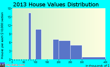 Early Winters home values distribution