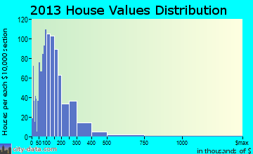 Methow Valley home values distribution
