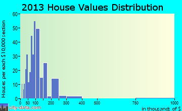Willapa Valley home values distribution