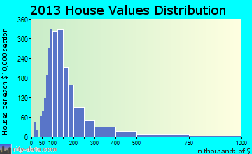 Lower Peninsula home values distribution