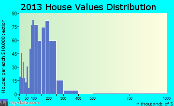 Samish home values distribution