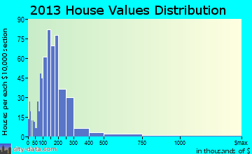Bonneville home values distribution