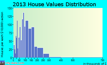 Upper Skagit home values distribution