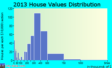 Avocado Heights home values distribution
