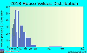 Valleyford home values distribution