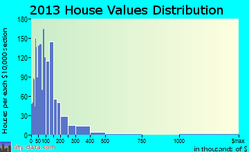 East Whatcom home values distribution