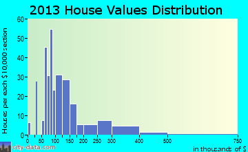Point Roberts home values distribution