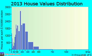 Bakersfield home values distribution