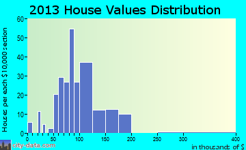 Odessa home values distribution