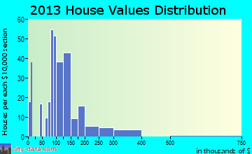 Okanogan home values distribution