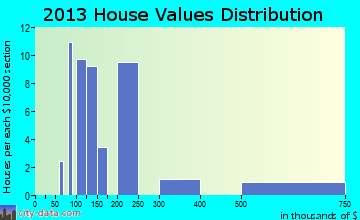 Pateros home values distribution