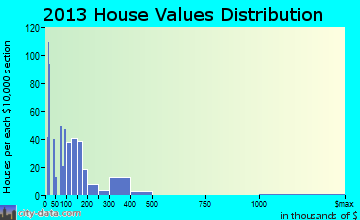 Peaceful Valley home values distribution