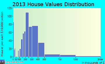 Port Townsend home values distribution