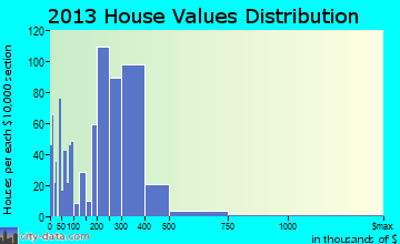 Poulsbo home values distribution