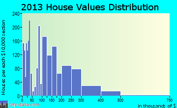 Bay Point home values distribution
