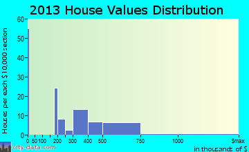 Ravensdale home values distribution
