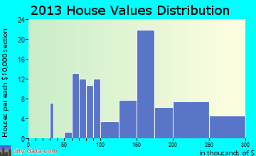 Reardan home values distribution