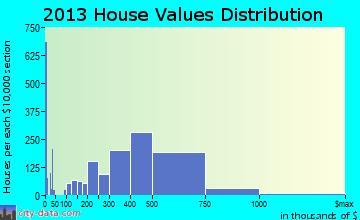 Redmond home values distribution
