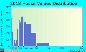 Renton home values distribution
