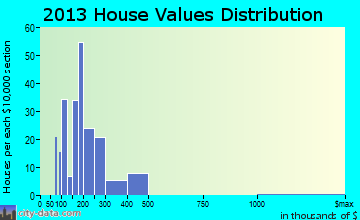 Rochester home values distribution