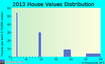 Ronald home values distribution