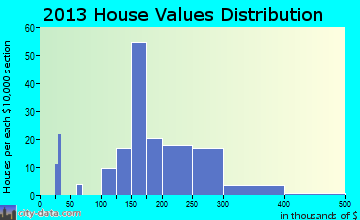 Roslyn home values distribution