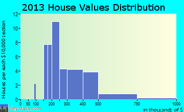 Ruston home values distribution