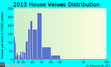 Salmon Creek home values distribution
