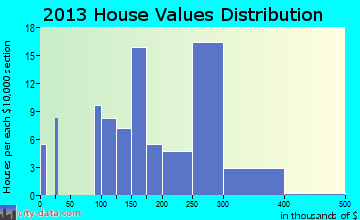 Satsop home values distribution