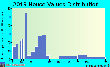 Satus home values distribution
