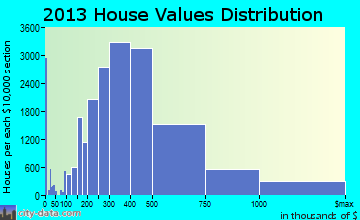 Seattle home values distribution
