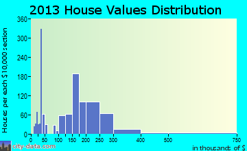 Sedro-Woolley home values distribution