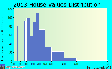 Selah home values distribution