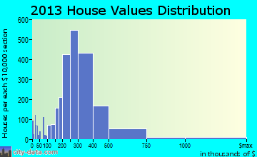 Shoreline home values distribution