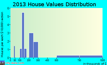 Skykomish home values distribution