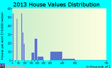 South Wenatchee home values distribution
