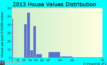 Startup home values distribution