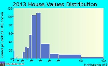 Sudden Valley home values distribution
