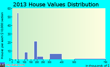 Beckwourth home values distribution