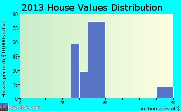 Home value of owner-occupied houses in 2013 in Powellton, WV