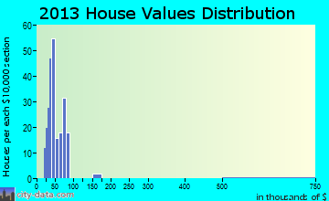 Quinwood home values distribution