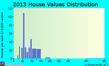 Piney View home values distribution