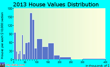 Ravenswood home values distribution