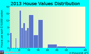 Reedsville home values distribution