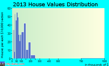 Rivesville home values distribution