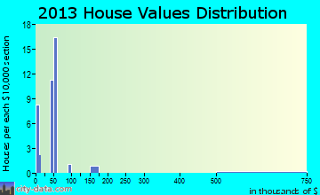 Rhodell home values distribution
