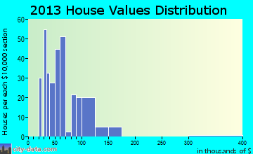 Rupert home values distribution