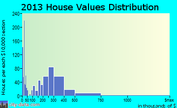 Bell Gardens home values distribution