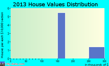 Thurmond home values distribution