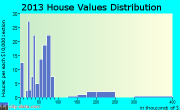Tunnelton home values distribution